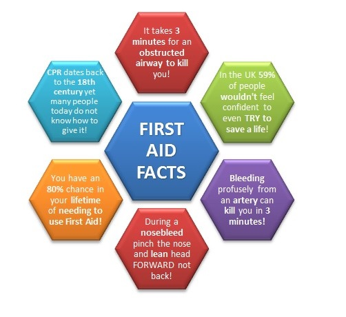 To begin with here are some first aid facts that you may or may not have known