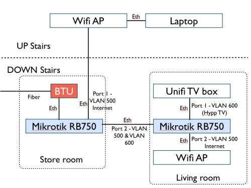 Mikrotik Routers (RouterBoard & RouterOS)