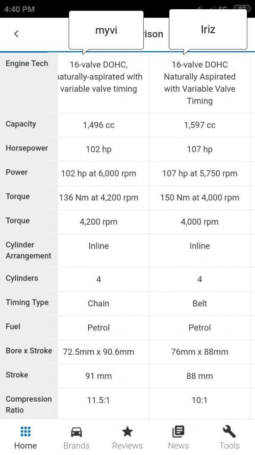 New Iriz 2019 Vs Perodua Myvi 3rd Gen