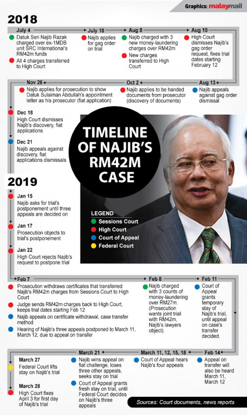 Govt Debt Increased By Over Rm100b Since Ph Won